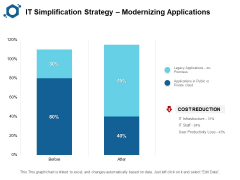 IT Simplification Strategy Modernizing Applications Ppt PowerPoint Presentation Layouts Aids