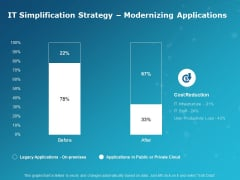 IT Simplification Strategy Modernizing Applications Ppt PowerPoint Presentation Show Infographics
