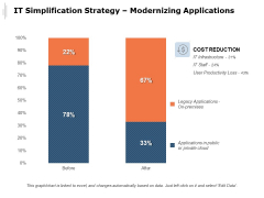 IT Simplification Strategy Modernizing Applications Ppt PowerPoint Presentation Styles Ideas