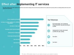IT Support And Monitoring Services Pricing Effect After Implementing IT Services Guidelines PDF