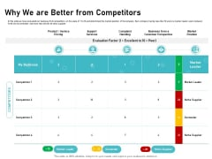 IT Support And Monitoring Services Pricing Why We Are Better From Competitors Themes PDF