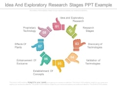 Idea And Exploratory Research Stages Ppt Example