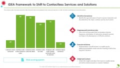 Idea Framework To Shift To Contactless Services And Solutions Information PDF