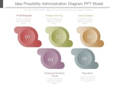 Idea Possibility Administration Diagram Ppt Model