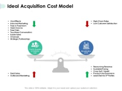 Ideal Acquisition Cost Model Ppt PowerPoint Presentation Infographic Template Visual Aids
