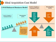Ideal Acquisition Cost Model Ppt PowerPoint Presentation Inspiration Background Designs