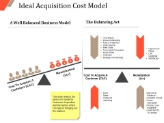 Ideal Acquisition Cost Model Ppt PowerPoint Presentation Layouts Visual Aids