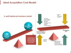 Ideal Acquisition Cost Model Ppt PowerPoint Presentation Pictures Guidelines