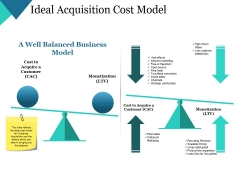 Ideal Acquisition Cost Model Ppt PowerPoint Presentation Visual Aids Gallery