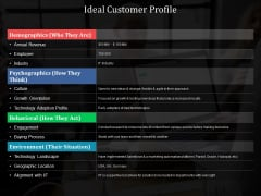 Ideal Customer Profile Ppt PowerPoint Presentation File Designs Download