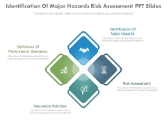 Identification Of Major Hazards Risk Assessment Ppt Slides