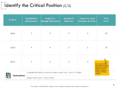 Identify The Critical Position Performance Ppt PowerPoint Presentation Professional Example