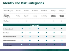 Identify The Risk Categories Ppt PowerPoint Presentation Professional Influencers