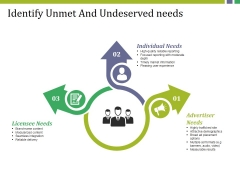Identify Unmet And Undeserved Needs Ppt PowerPoint Presentation Show File Formats