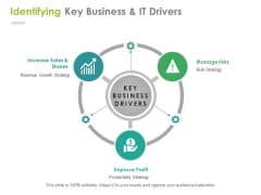 Identifying Key Business And It Drivers Ppt PowerPoint Presentation Ideas Files