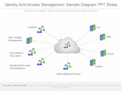 Identity And Access Management Sample Diagram Ppt Slides