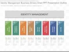 Identity Management Business Drivers Chart Ppt Presentation Outline