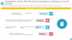 Immediate Action Plan Business Contingency Strategy To Avoid Covid Ppt Ideas Model PDF