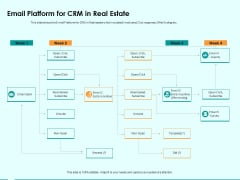 Immovable Property CRM Email Platform For CRM In Real Estate Ppt PowerPoint Presentation Ideas Layout
