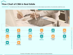 Immovable Property CRM Flow Chart Of CRM In Real Estate Ppt PowerPoint Presentation Show Example