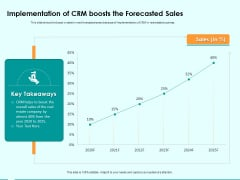 Immovable Property CRM Implementation Of CRM Boosts The Forecasted Sales Ppt PowerPoint Presentation Summary Files