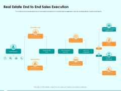 Immovable Property CRM Real Estate End To End Sales Execution Ppt PowerPoint Presentation File Example Topics