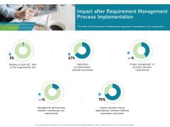 Impact After Requirement Management Process Implementation Pictures PDF