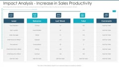 Impact Analysis Increase In Sales Productivity Icons PDF