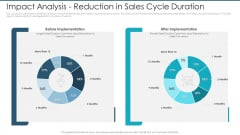 Impact Analysis Reduction In Sales Cycle Duration Infographics PDF