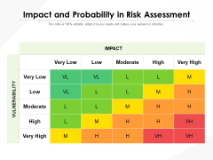 Impact And Probability In Risk Assessment Ppt PowerPoint Presentation Summary Shapes PDF