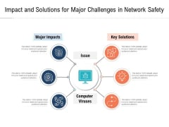 Impact And Solutions For Major Challenges In Network Safety Ppt PowerPoint Presentation Icon Structure PDF