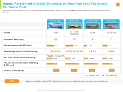 Impact Assessment Of Social Distancing On Maximum Load Factor And Per Person Cost Formats PDF