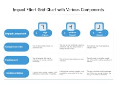 Impact Effort Grid Chart With Various Components Ppt PowerPoint Presentation Slides Example File PDF