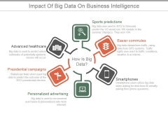Impact Of Big Data On Business Intelligence Ppt PowerPoint Presentation Sample