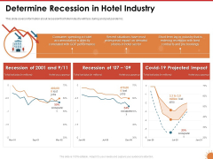 Impact Of COVID 19 On The Hospitality Industry Determine Recession In Hotel Industry Ideas PDF