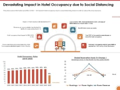 Impact Of COVID 19 On The Hospitality Industry Devastating Impact In Hotel Occupancy Due To Social Distancing Demonstration PDF