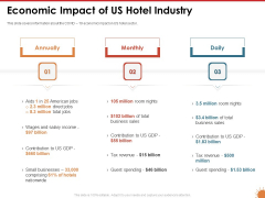 Impact Of COVID 19 On The Hospitality Industry Economic Impact Of Us Hotel Industry Introduction PDF