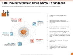 Impact Of COVID 19 On The Hospitality Industry Hotel Industry Overview During COVID 19 Pandemic Topics PDF