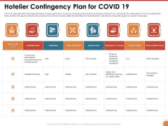 Impact Of COVID 19 On The Hospitality Industry Hotelier Contingency Plan For COVID 19 Structure PDF