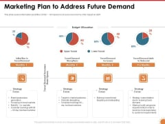Impact Of COVID 19 On The Hospitality Industry Marketing Plan To Address Future Demand Funnel Elements PDF