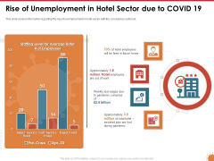 Impact Of COVID 19 On The Hospitality Industry Rise Of Unemployment In Hotel Sector Due To COVID 19 Portrait PDF