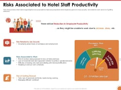 Impact Of COVID 19 On The Hospitality Industry Risks Associated To Hotel Staff Productivity Graphics PDF