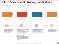 Impact Of COVID 19 On The Hospitality Industry Role Of Government In Reviving Hotel Industry Policy Sample PDF
