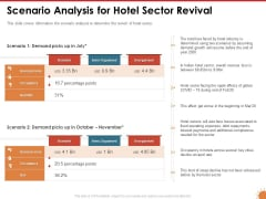 Impact Of COVID 19 On The Hospitality Industry Scenario Analysis For Hotel Sector Revival Template PDF