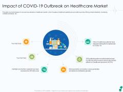 Impact Of COVID 19 Outbreak On Healthcare Market Ppt Portfolio Ideas PDF