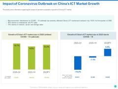 Impact Of Coronavirus Outbreak On Chinas ICT Market Growth Ppt Styles Format Ideas PDF
