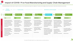 Impact Of Covid19 On Food Manufacturing And Supply Chain Management Slides PDF