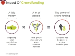 Impact Of Crowdfunding Ppt PowerPoint Presentation Slides Background Image