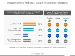 Impact Of Different Methods Of Contact On Consumer Perceptions Ppt PowerPoint Presentation Outline Clipart Images
