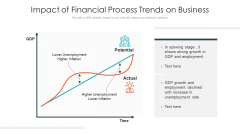 Impact Of Financial Process Trends On Business Ppt PowerPoint Presentation Gallery Picture PDF